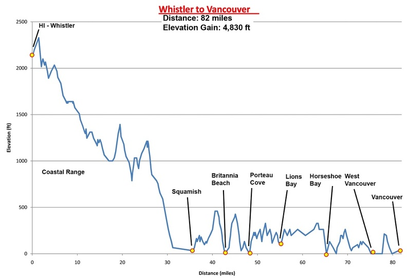 10 - Whistler to Vancouver Route Profile.jpg