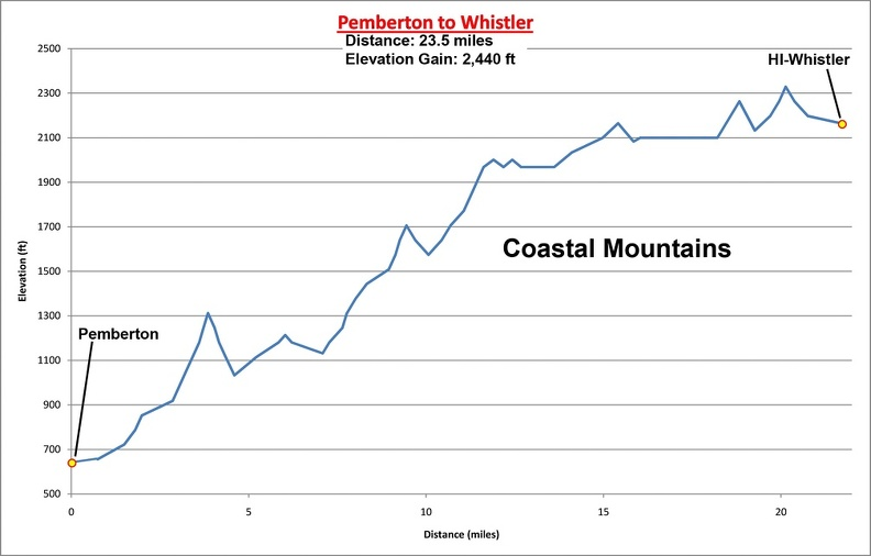 09 - Pemberton to Whistler Elevation Profile.jpg