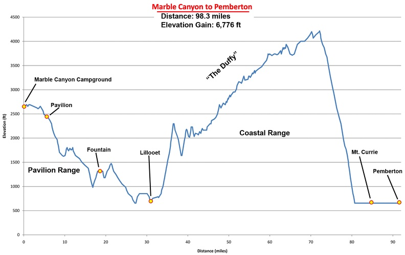 08 - Marble Canyon to Pemberton Route Profile.jpg